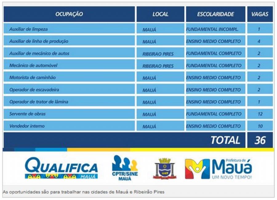 As oportunidades são para trabalhar nas cidades de Mauá e Ribeirão Pires. Imagem: Vago