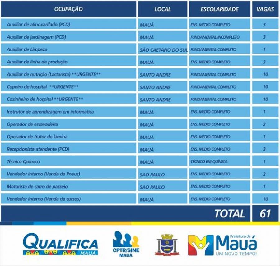 As oportunidades são para trabalhar nas cidades de Mauá, Santo André, São Caetano do Sul e São Paulo. Imagem: Vago